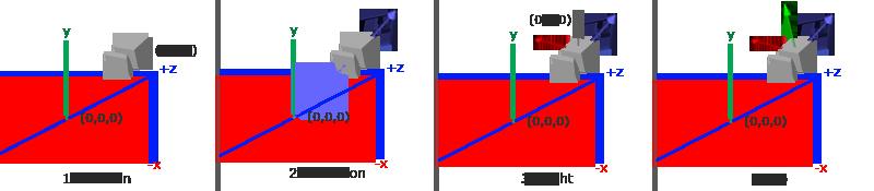 摄像头坐标系